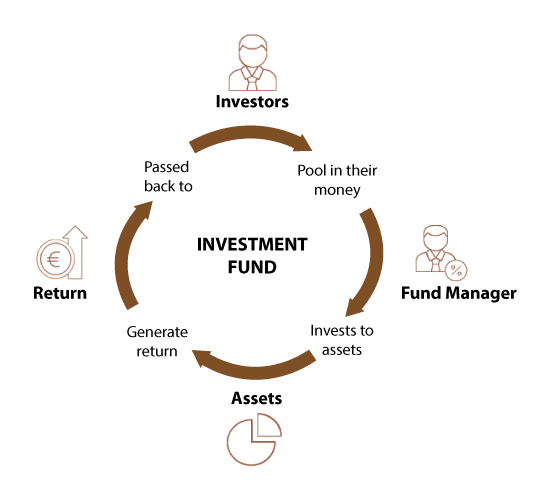what is investment funds